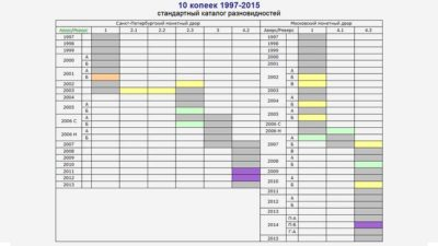 aeol.su разновидности 10 копеек 1997-2015 гг