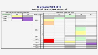 aeol.su разновидности 10 рублей 2009-2016 гг