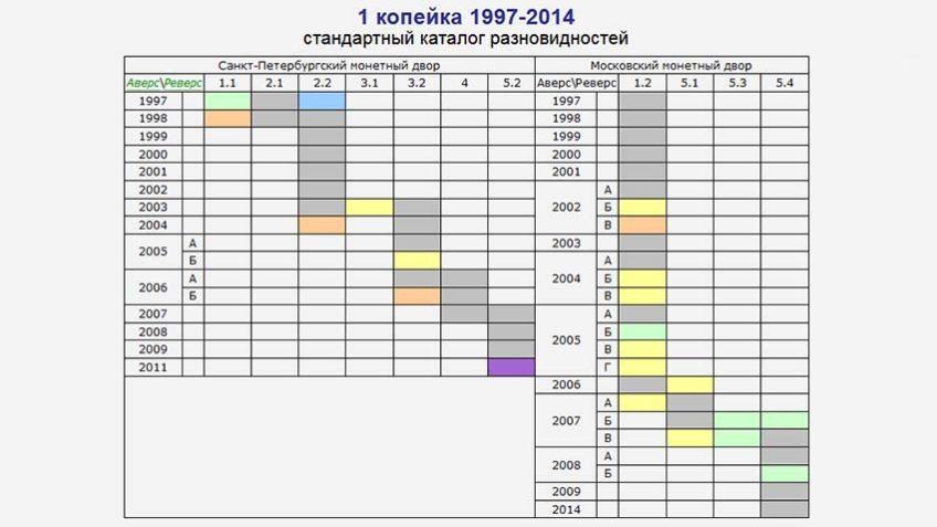 aeol.su разновидности 1 копейка 1997-2014 гг