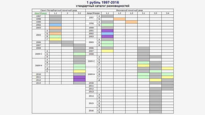 aeol.su разновидности 1 рубль 1997-2016 гг
