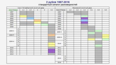 aeol.su разновидности 2 рублей 1997-2016 гг
