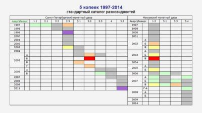 aeol.su разновидности 5 копеек 1997-2014 гг
