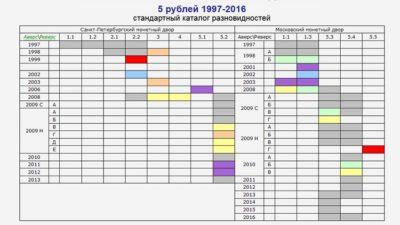 aeol.su разновидности 5 рублей 1997-2016 гг
