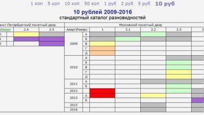 Каталог разновидностей монет современной России Александра Сташкина (aeol.su)
